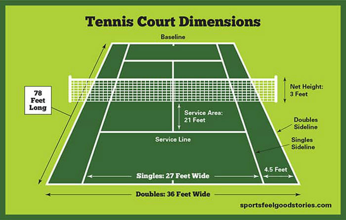 Tennis court size